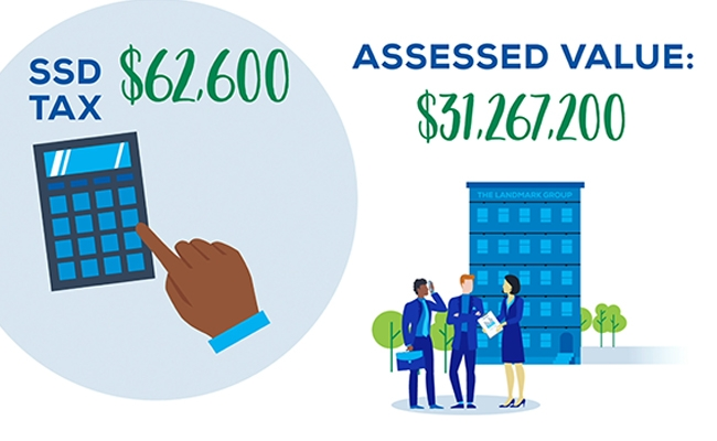 Assessed Value